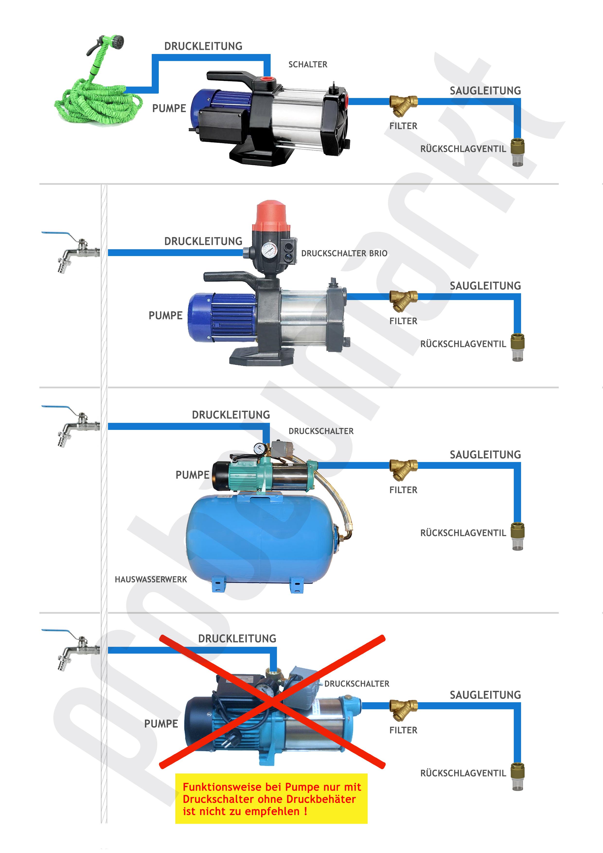 Wasserpumpe 1100W 60l/min 24 bis 100L Druckbehälter Gartenpumpe ...