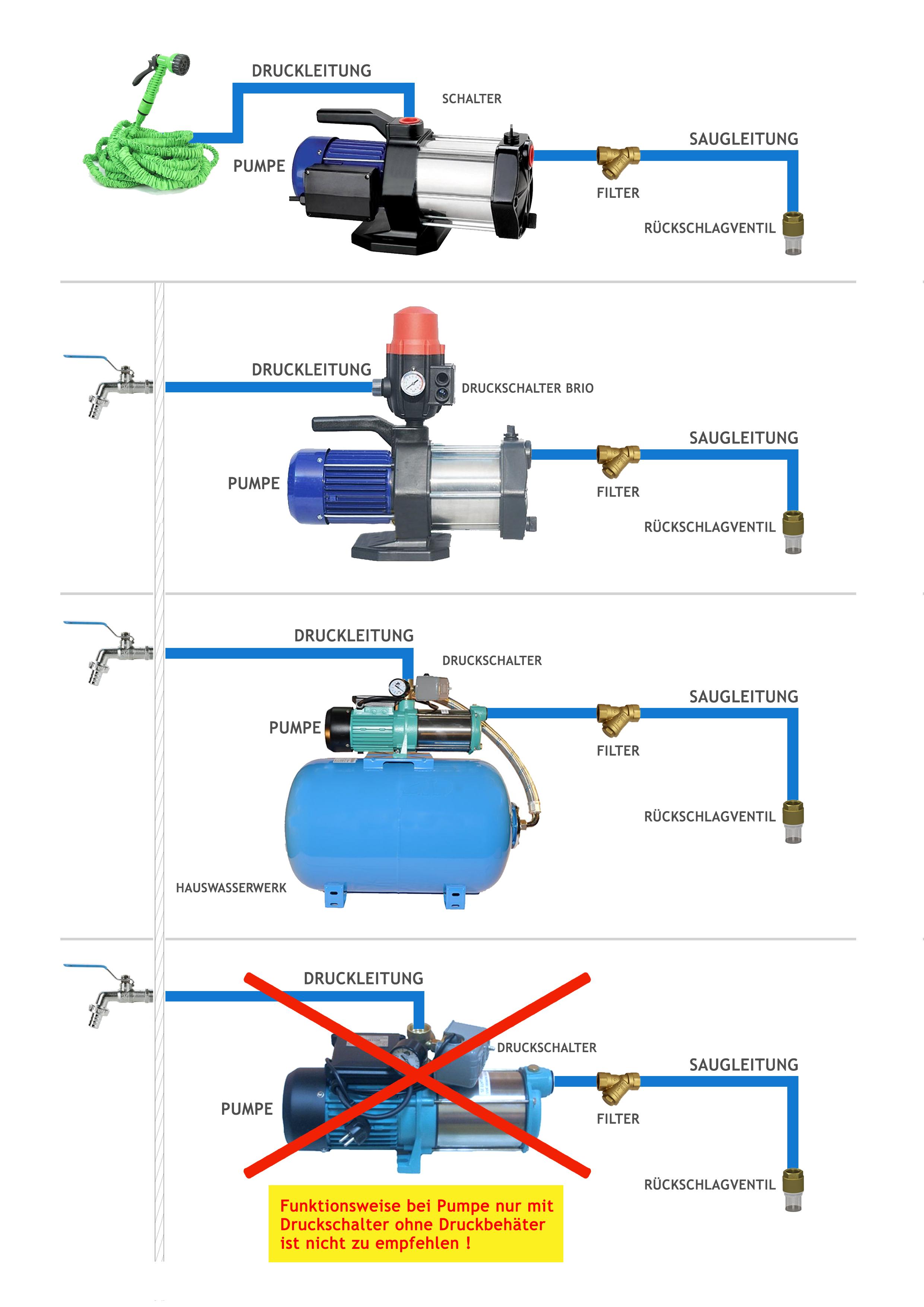 Wasserpumpe 1300 bis 2500W Jetpumpe Gartenpumpe Hauswasserwerk Kreiselpumpe