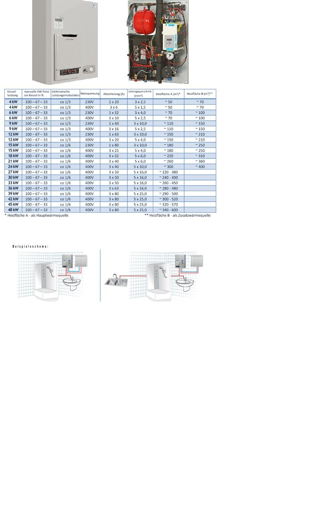 Elektrokessel  Zentralheizung 4 bis 12 kW Durchlauferhitzer 18 kW 400V
